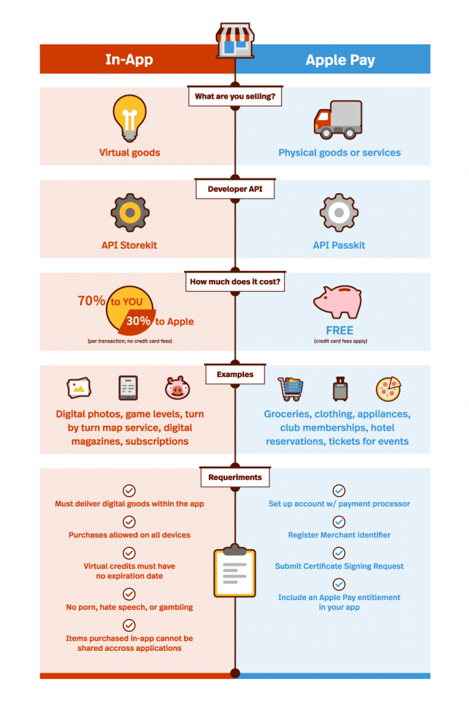 Infographic_InApp_VS_ApplePay_01 copy