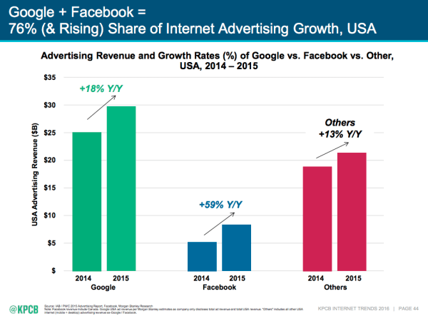 google-vs-facebook-advertising