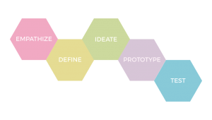 design-thinking-steps