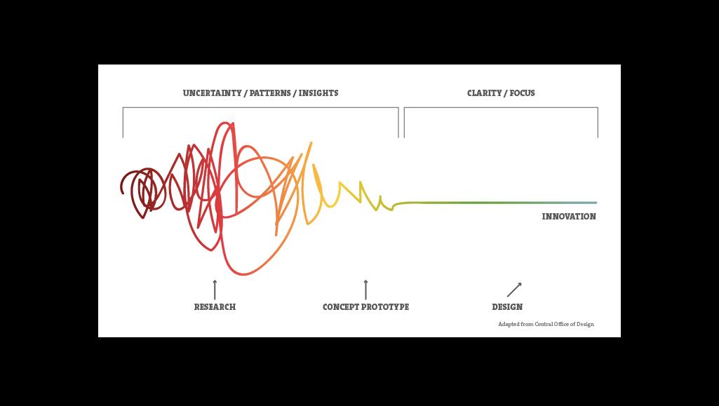 design-thinking-chart