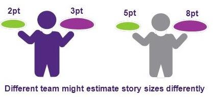 Jira story sizes