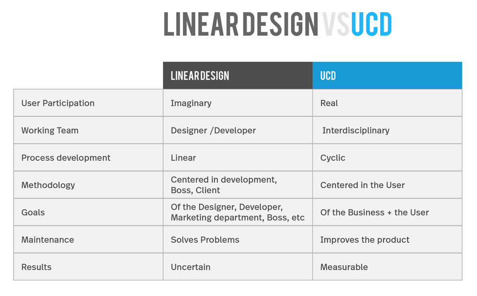 Chart on linear design versus user centered design