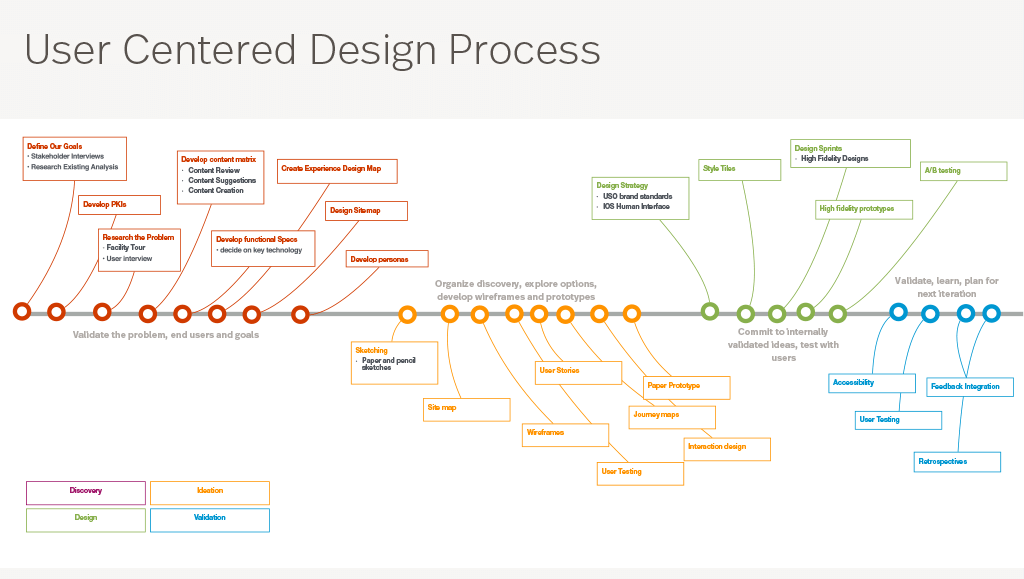 User centered design process flow