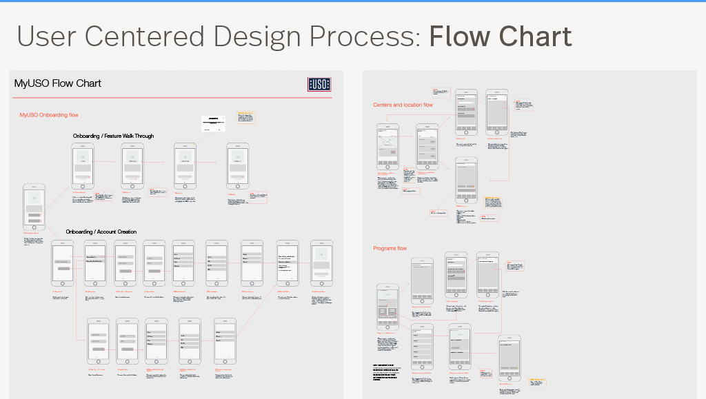 User centered design process flow chart