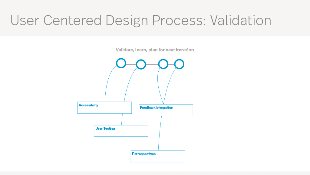 User centered design process validation