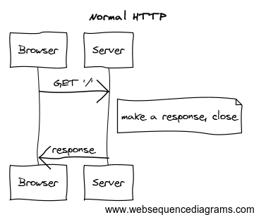 normal http