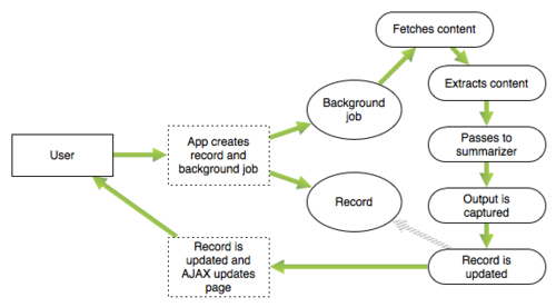A diagram of the app's architecture